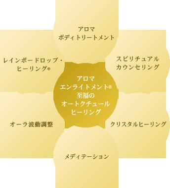 代表・原田瞳のスペシャルヒーリング
